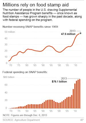 Chart shows federal food stamp participation since…