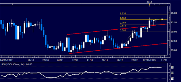 Forex_Analysis_US_Dollar_Mounts_Recovery_SP_500_Drifts_Sideways_body_Picture_1.png, Forex Analysis: US Dollar Mounts Recovery, S&P 500 Drifts Sideways