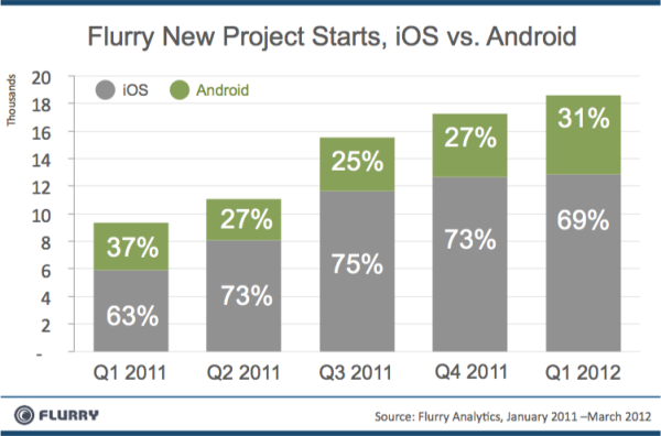 Developers still more interested in iOS than Android