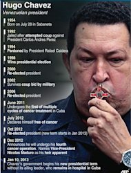 Major life events of Venezuelan President Hugo Chavez