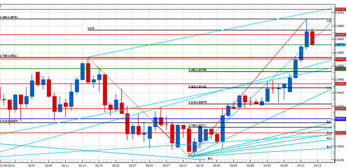 PT_EURJPY_key_body_Picture_3.png, Price & Time: EUR/JPY at a Critical Juncture