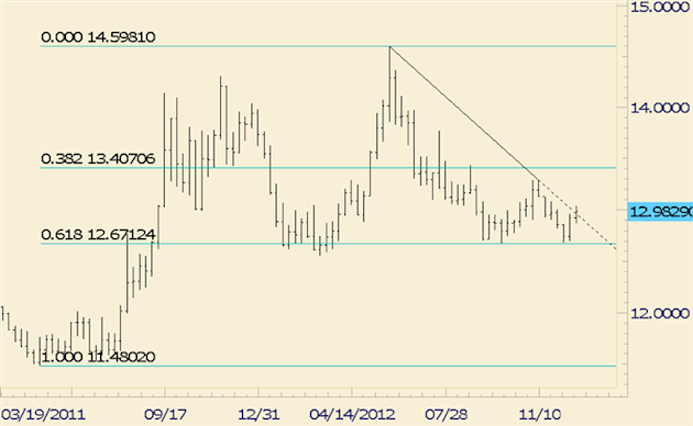 FOREX_Trading_USDJPY_Ending_Year_at_Channel_and_Fibonacci_Confluence_body_usdmxn.png, FOREX Trading: USD/JPY Ending Year at Channel and Fibonacci Conf...