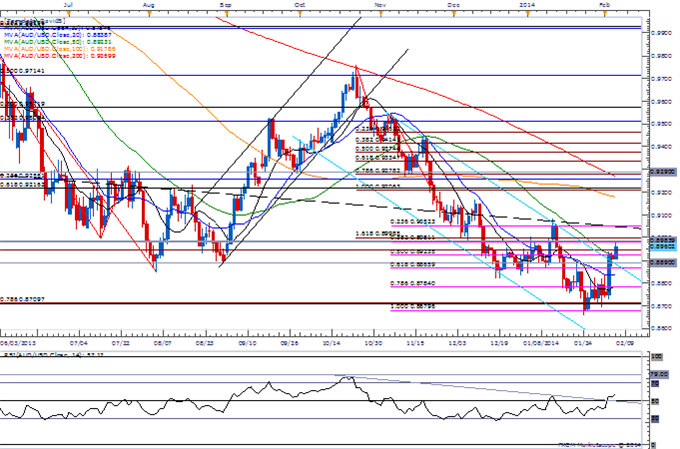 Forex_Bullish_USDOLLAR_Setup_Deteriorates_Ahead_of_NFP-_AUD_at_Resistance_body_Picture_1.png, Bullish USDOLLAR Setup Deteriorates Ahead of NFP- AUD at...