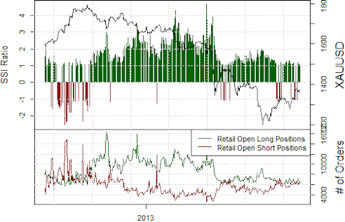 ssi_GOLD_body_Picture_12.png, Gold Prices Will Likely Continue Lower
