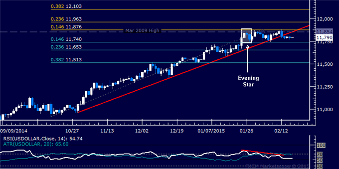 US Dollar Technical Analysis: Range Bottom in the Crosshairs