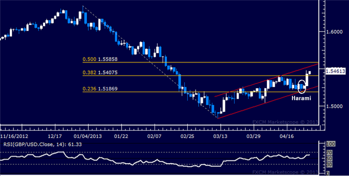 Forex_Analysis_GBPUSD_Takes_Aim_at_Channel_Resistance_body_Picture_5.png, GBP/USD Takes Aim at Channel Resistance