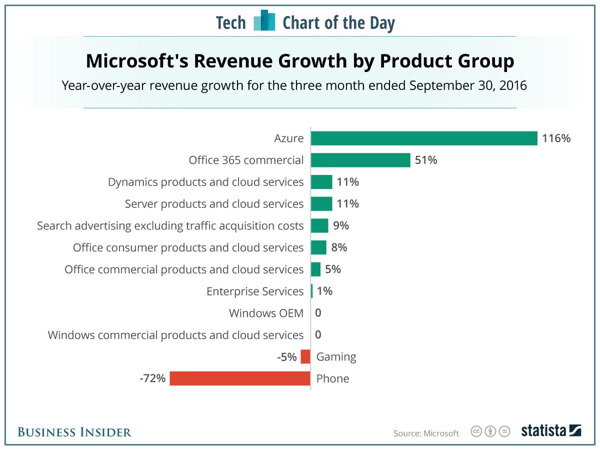Microsoft's bet on the cloud appears to be paying off