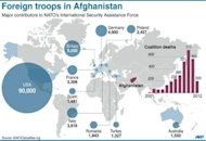 Graphic on major contributors to NATO&#39;s Afghanistan mission. Iran on Thursday warned a key international conference that a long-term US military presence in Afghanistan would fan regional insecurity and could plunge the war-torn country back into further chaos