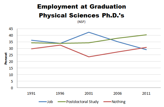 NSF_PhD_Employment_Physical_Sciences.PNG