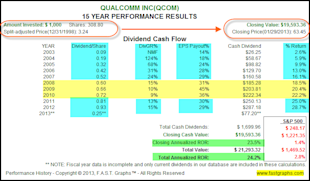 Dividend Contenders In Value for the Accumulation Phase and/or Income Distribution Phase of the Retirement Portfolio image QCOM2