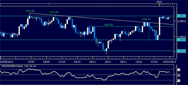 Forex_Analysis_US_Dollar_Mounts_Recovery_SP_500_Drifts_Sideways_body_Picture_3.png, Forex Analysis: US Dollar Mounts Recovery, S&P 500 Drifts Sideways