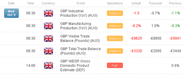 FX_Headlines_Weak_UK_Production_Data_Drops_Sterling_Weighs_on_Euro_body_x0000_i1028.png, FX Headlines: Weak UK Production Data Drops Sterling, Weighs on Euro