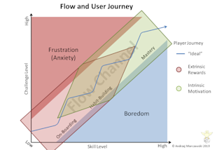 More on Gamification and Careers image Flow User Jounrney. Motivation