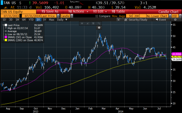 TAN daily chart, 50 day ma in pink, 200 day ma in yellow, Courtesy of Bloomberg