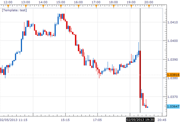 Forex_News_AUDUSD_Down_on_Disappointing_Australian_Retail_Sales_body_Picture_1.png, Forex News: AUD/USD Down on Disappointing Australian Retail Sales