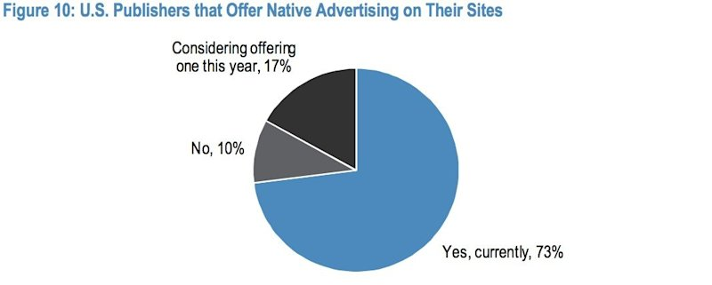 How Popular Are Native Ads
