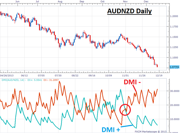 Learn_the_DMI_Indicator_for_Trending_Markets_body_Picture_4.png, Learn the DMI Indicator for Trending Markets