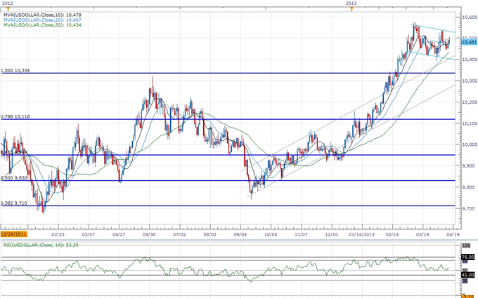 Forex_USD_to_Consolidate_Within_Bullish_Formation_Ahead_Fed_Survey_body_ScreenShot156.png, USD to Consolidate Within Bullish Formation Ahead Fed Surve...