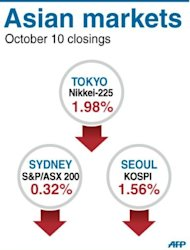 Asian markets mostly fell as investors reacted to losses on Wall Street after the IMF cut its global growth forecast, predicting the slowest rate in three years