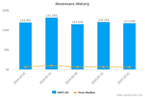 Wal-Mart Stores, Inc. Earnings Q3, 2016