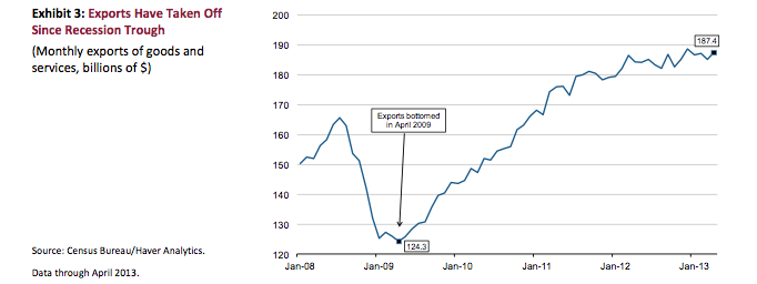 US exports since recession