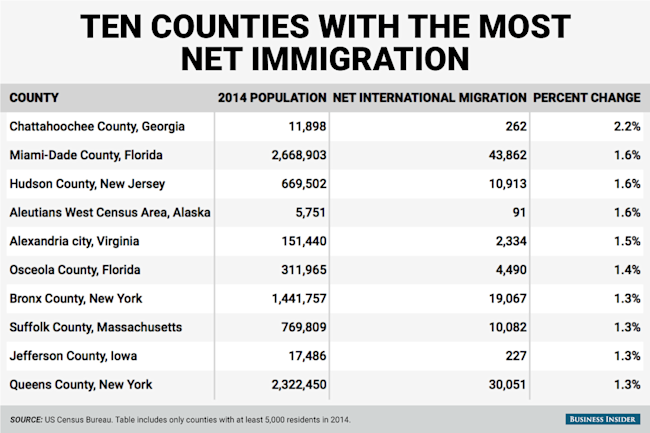 most international migration county table