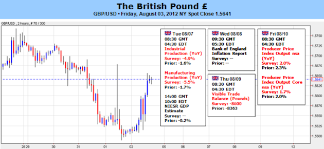 British_Pound_Range_at_Risk_as_BoE_Inflation_Report_Comes_Into_Focus_body_Picture_5.png, British Pound Range at Risk as BoE Inflation Report Comes Into Focus