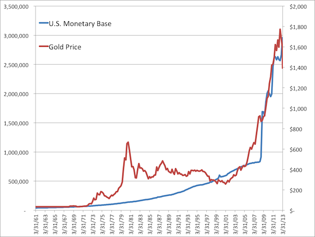 price of gold versus the monetary base