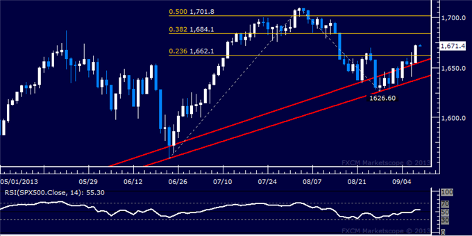 Forex_Dollar_Upside_Breakout_at_Risk_SP_500_Vaults_Higher_at_Support_body_Picture_6.png, Dollar Upside Breakout at Risk, SPX 500 Vaults Higher at Supp...