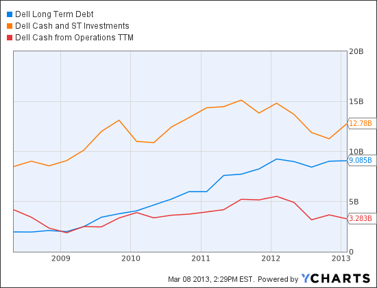 DELL Long Term Debt Chart