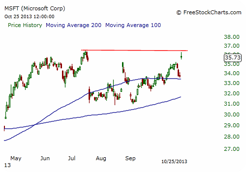 MSFT Stock Chart - Daily