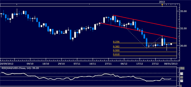 Commodities_Crude_Oil_Rebound_May_Falter_as_Earnings_Enter_Spotlight_body_Picture_2.png, Commodities: Crude Oil Rebound May Falter as Earnings Enter S...