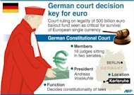 Graphic description of function of German constitutional court. Germany's top court handed down a momentous ruling on a new European crisis firewall Wednesday, in a decision with far-reaching implications for the future of the euro