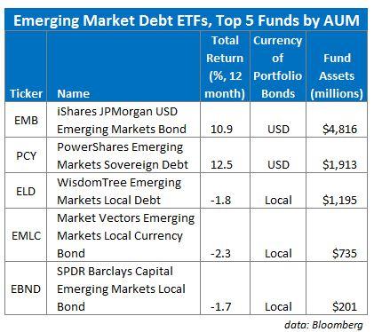 Emerging Market Debt