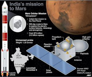 Graphic on India's Mars Orbiter Mission, which was …