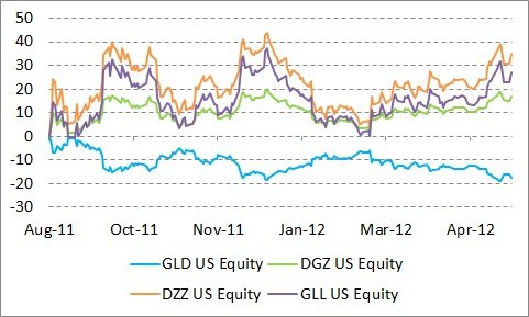 9-m Performance of GLD ' Inverse Funds
