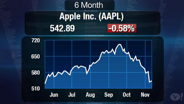 "Apple Backlash Hits Critical Mass But ""Cheap"" Stock Stuck in Limbo"