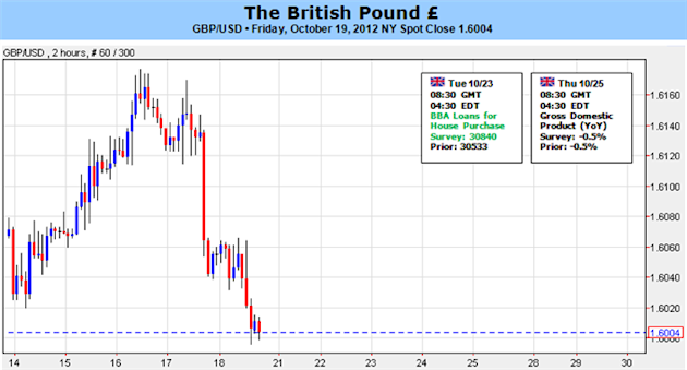 British_Pound_Susceptible_to_Further_Downside_Amid_BoE_Speculation_body_Picture_1.png, British Pound Susceptible to Further Downside Amid BoE Speculat...