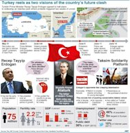 Graphic on the wave of protests against the government that have spead across Turkey. Two of Turkey's main trade unions began a nationwide strike to protest at police violence against anti-government demonstrators, a day after Prime Minister Recep Tayyip Erdogan defended his crackdown on an Istanbul protest park