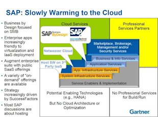Demystifying Cloud Vendors image sap summary chart2