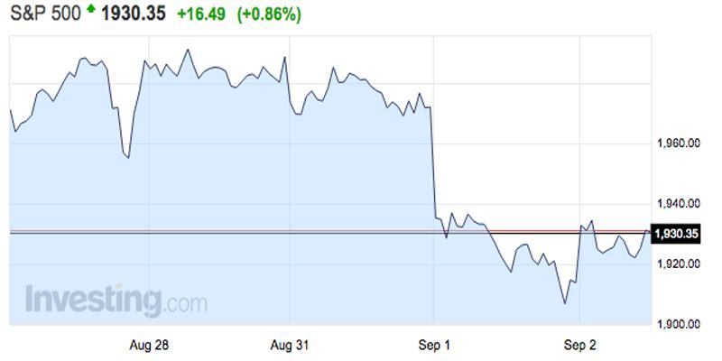 Stocks are bouncing back after an ugly start to the month
