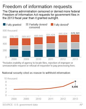 Graphic shows statistics on federal Freedom of Information Act requests; 2c x 4 inches; 96.3 mm x 101 mm;