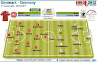 Teams for the Euro 2012 Group B match between Denmark and Germany on June 17