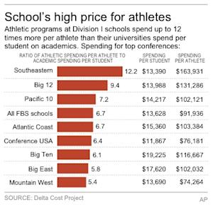 Chart shows how much colleges spend on athletes