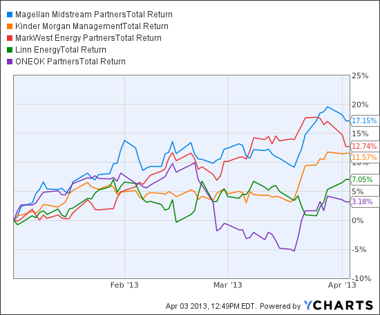 MMP Total Return Price Chart