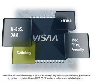 Vitesse's ViSAA Technology Revolutionizes Mobile Access and Cloud Service Delivery in Ethernet Networks