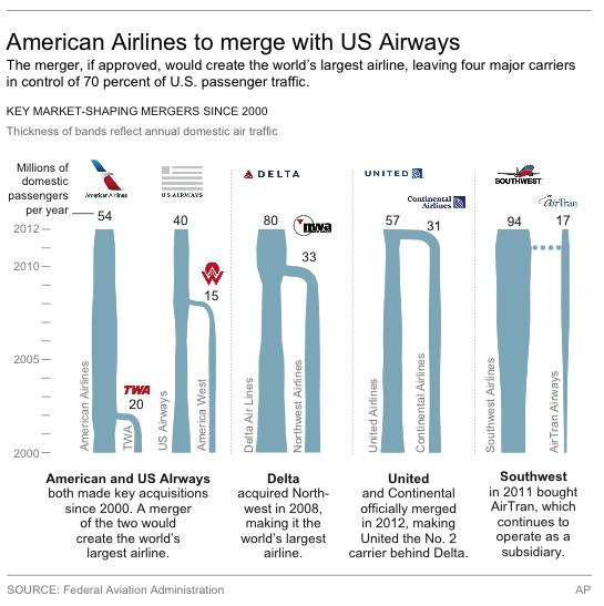 Graphic shows annual domestic air traffic and key mergers for selected airlines