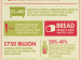 The Cost of Food Wastage (Infographic)
