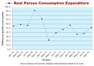 What Happens When a Stock Market Rises on Hopes, Not Fundamentals image Real person consumption expenditure stock chart1