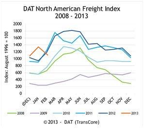 DAT North American Freight Index Returns to Typical February Freight Volumes